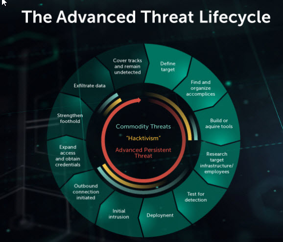 content/sv-se/images/repository/isc/2018-images/5-warning-signs-of-advanced-persistent-threat.jpg