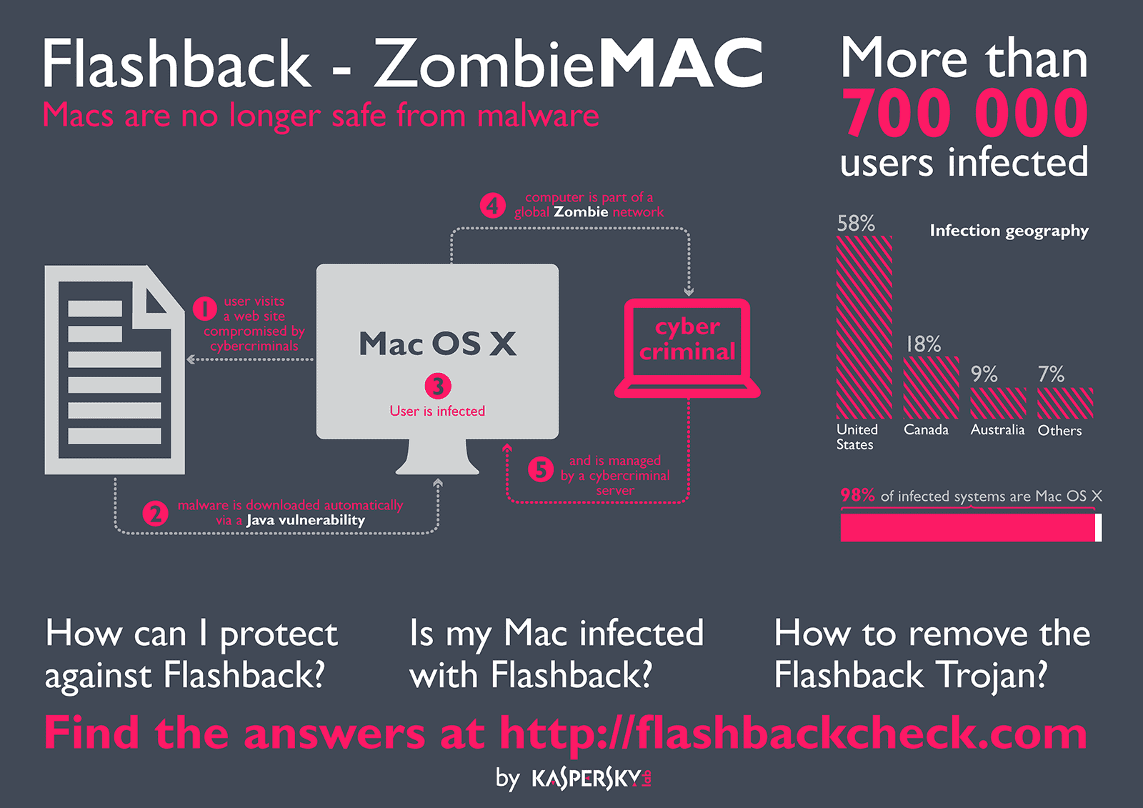 content/sv-se/images/repository/isc/infographics-zombie-mac.png