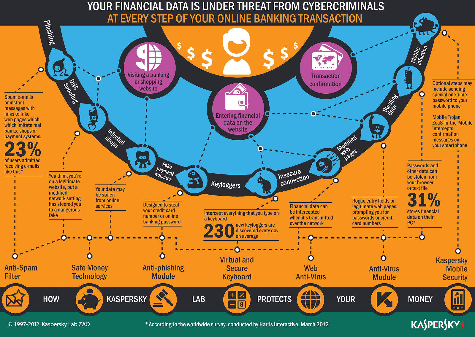 stealing financial data infographic